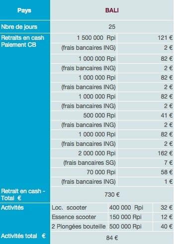 Bali dépenses sur place budget tour du monde 1
