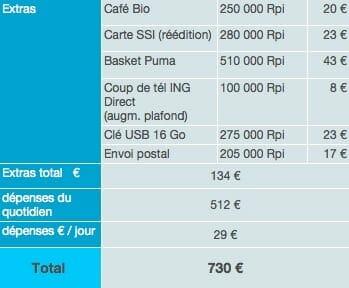 Bali dépenses sur place budget tour du monde 2