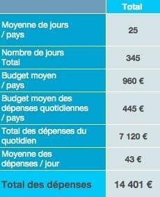 Budget total des dépenses sur place tour du monde