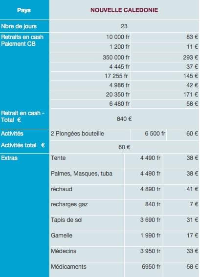 Nouvelle Calédonie dépenses sur place budget tour du monde 1
