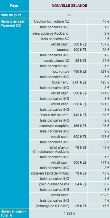 Nouvelle Zélande dépenses sur place budget tour du monde 1