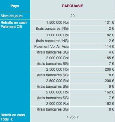 Papouasie dépenses sur place budget tour du monde 1