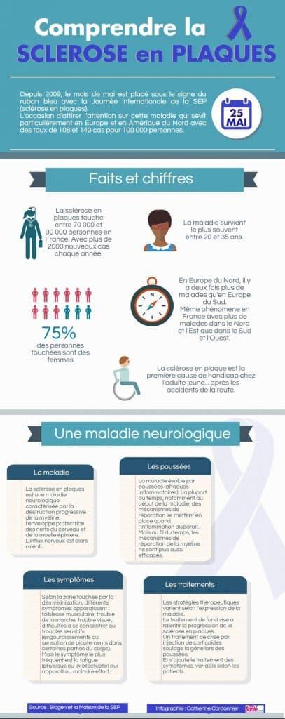 infographie sclerose en plaques